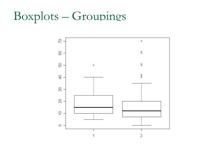 Boxplots – Groupings