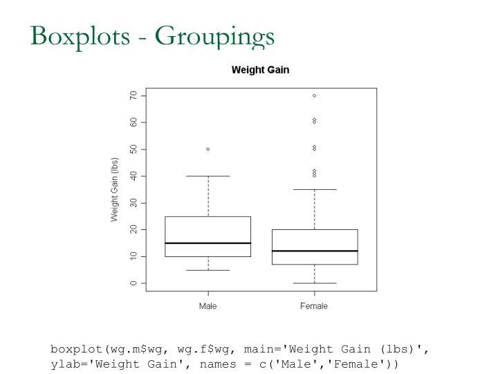 Boxplots - Groupings
