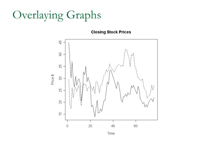 Overlaying Graphs