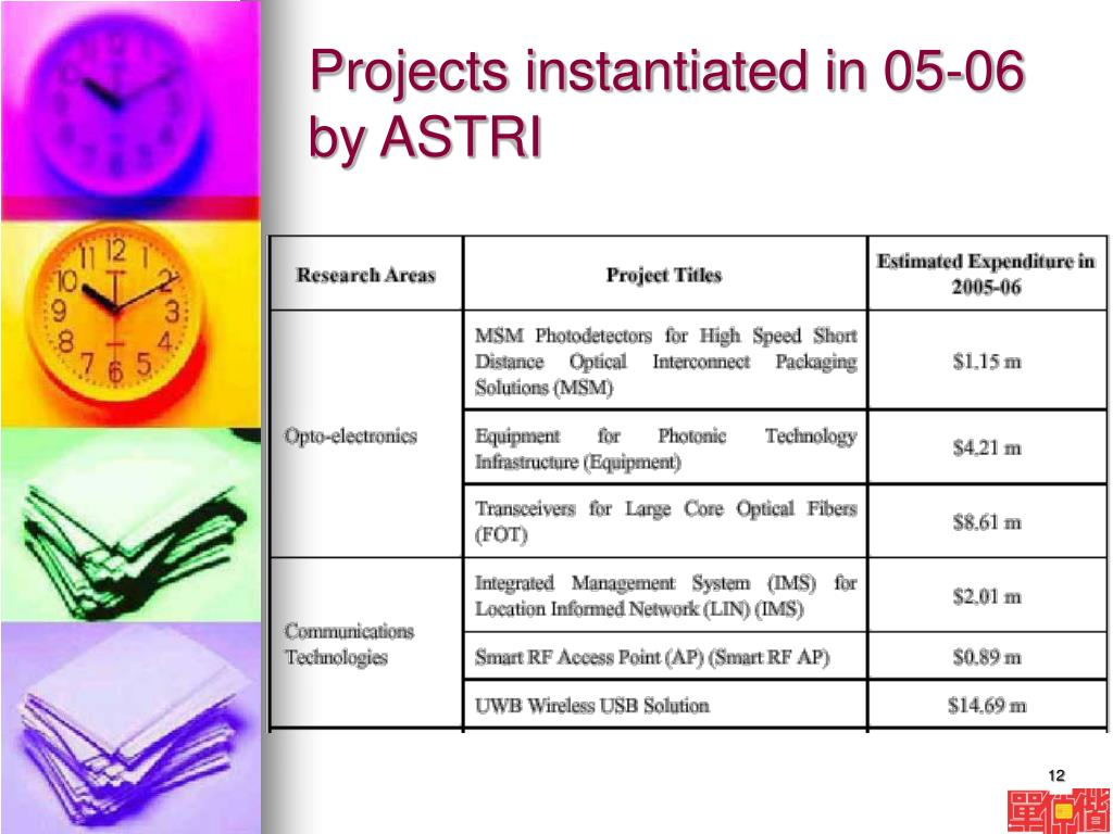 Projects instantiated in 05-06 by ASTRI