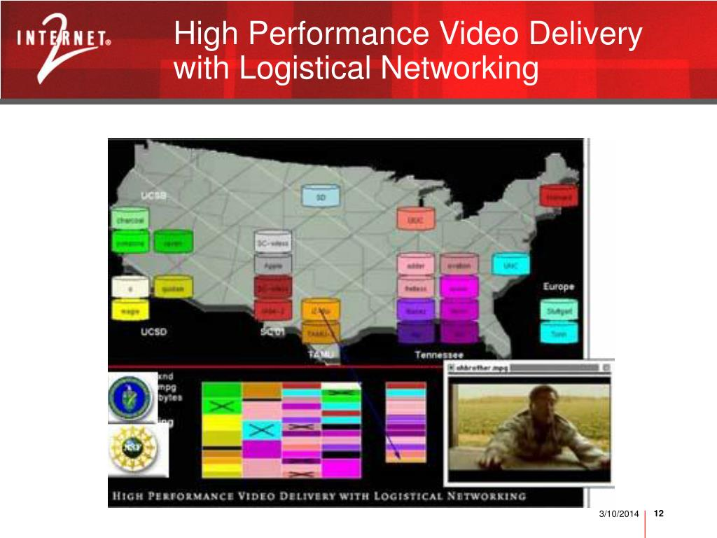 High Performance Video Delivery