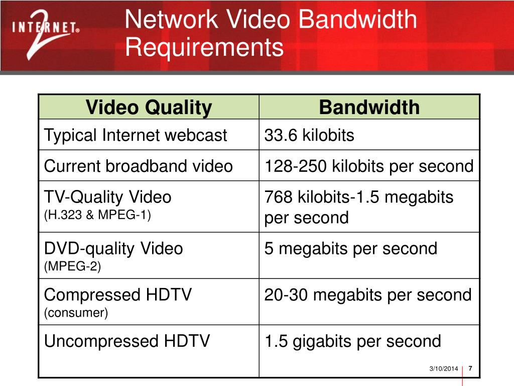 Network Video Bandwidth Requirements