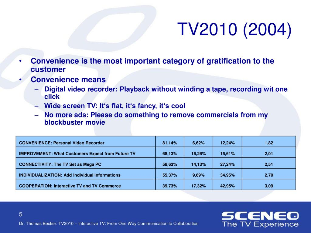 TV2010 (2004)