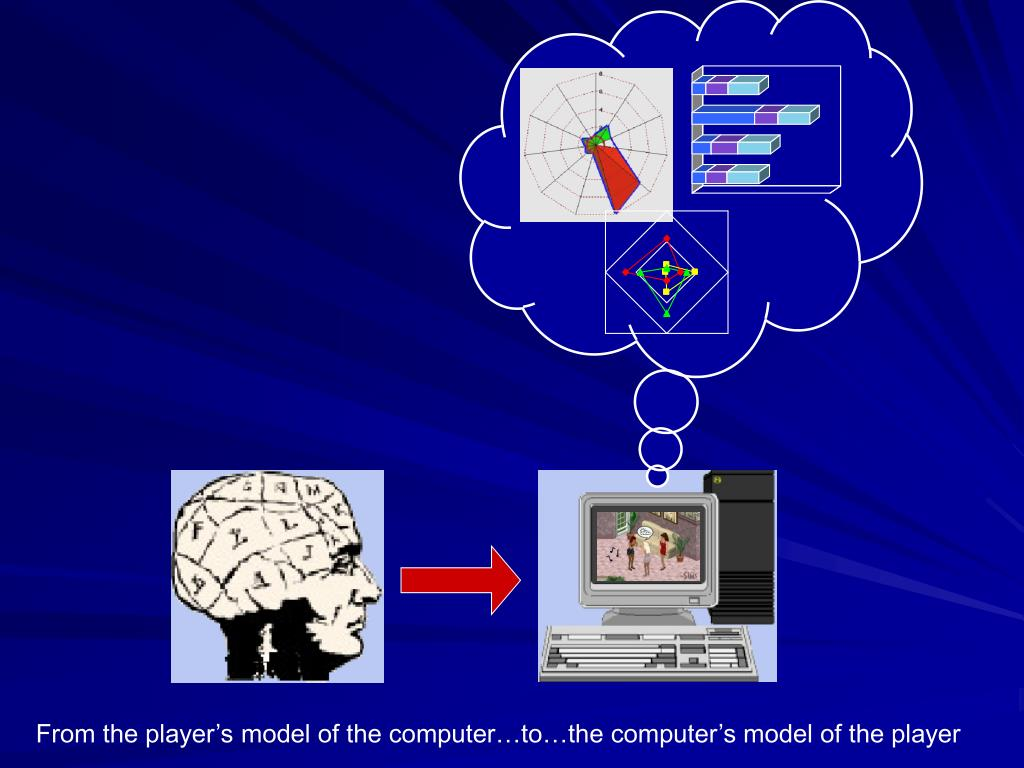 From the player's model of the computer…to…the computer's model of the player