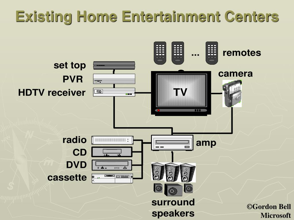 Existing Home Entertainment Centers