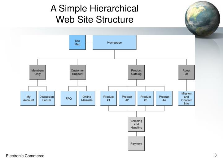 A simple hierarchical web site structure