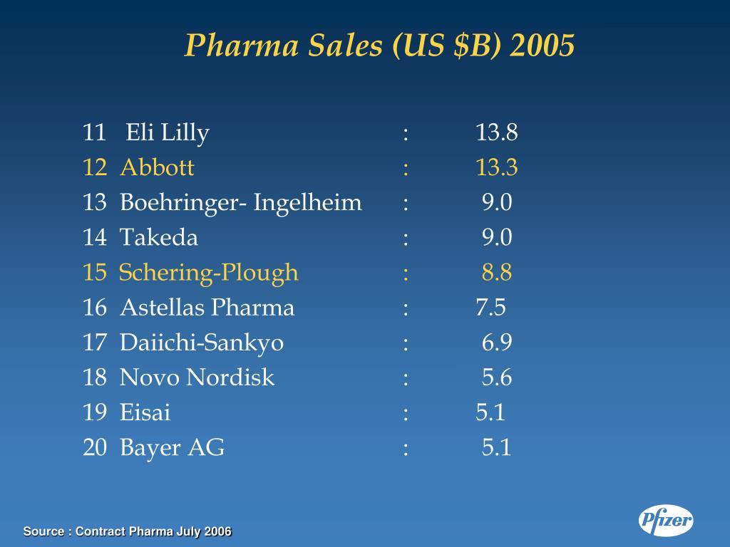 Pharma Sales (US $B) 2005