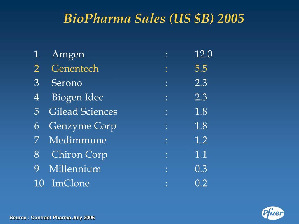 BioPharma Sales (US $B) 2005