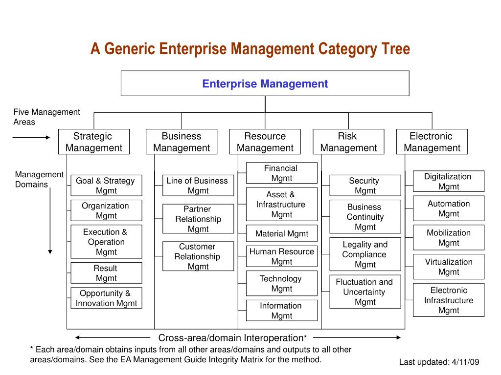 A Generic Enterprise Management Category Tree