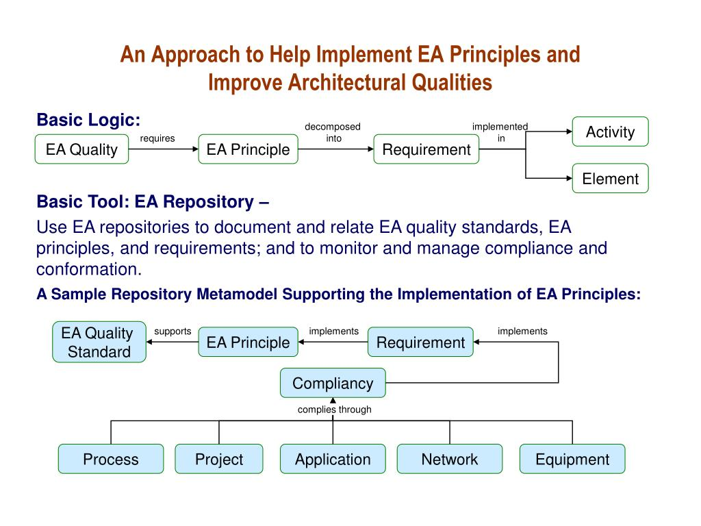 An Approach to Help Implement EA Principles and