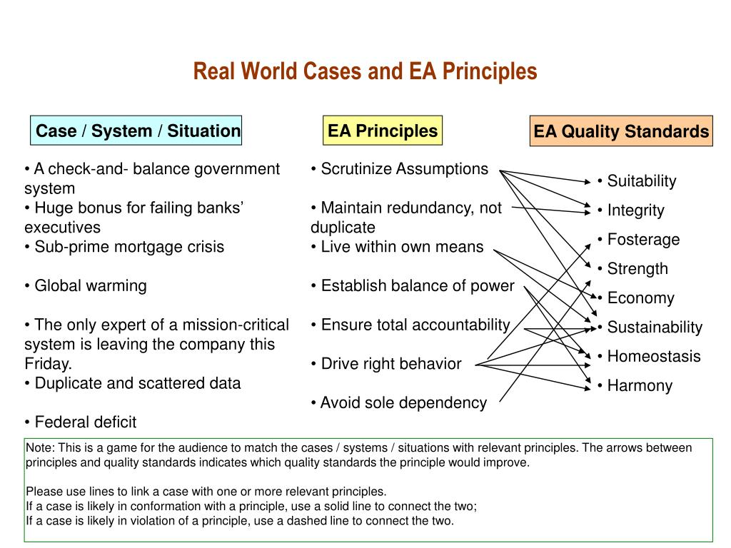 Real World Cases and EA Principles