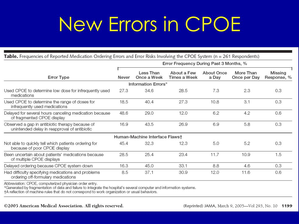 New Errors in CPOE