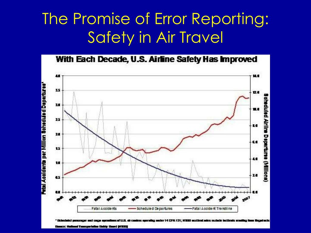 The Promise of Error Reporting: