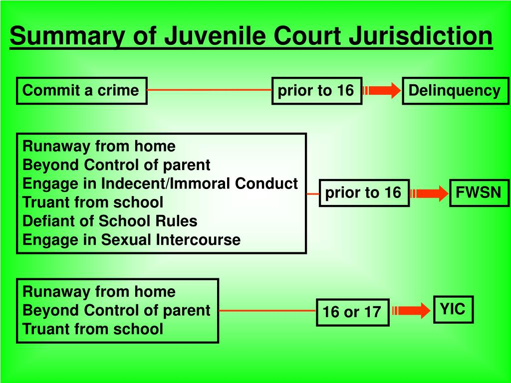Summary of Juvenile Court Jurisdiction
