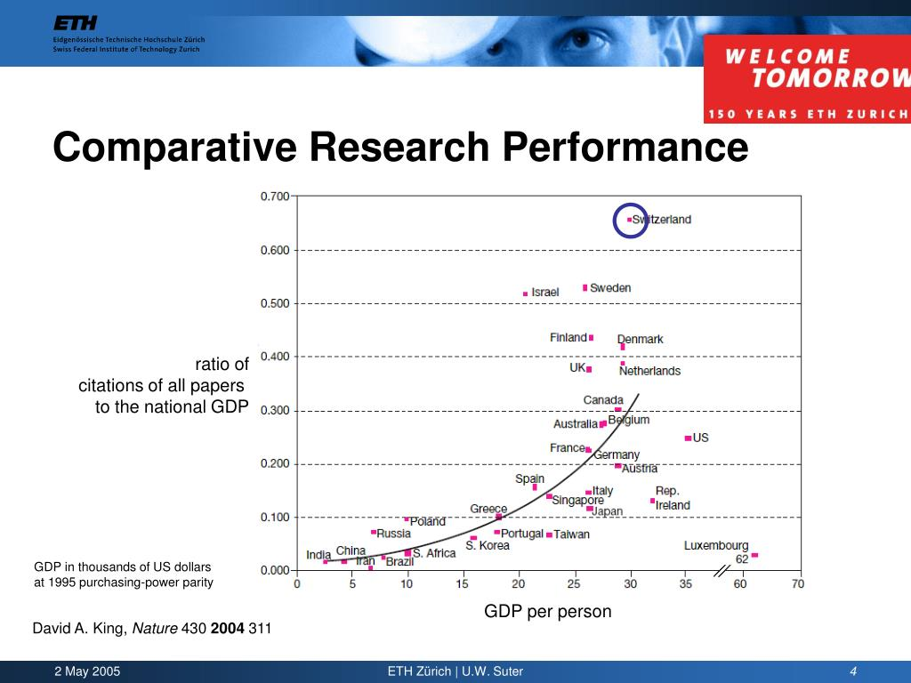 Comparative Research Performance