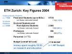 eth zurich key figures 2004