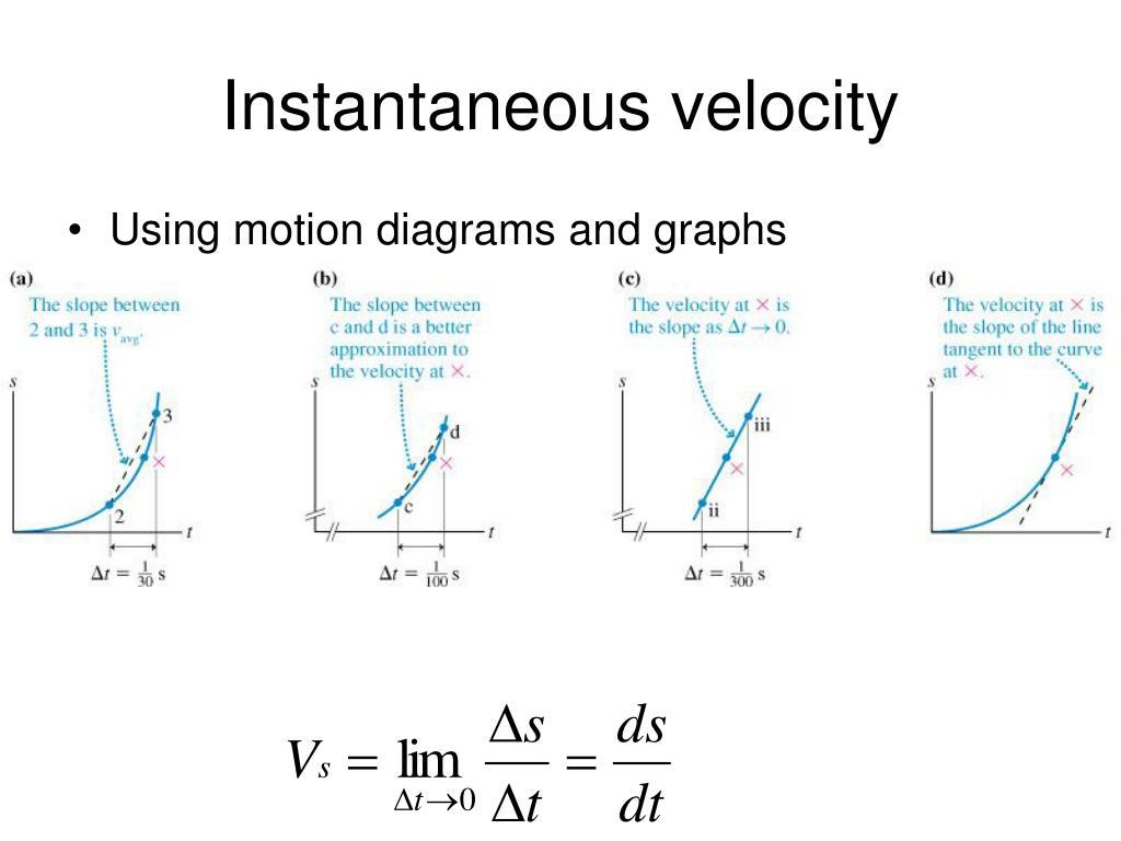 kinematics and graph