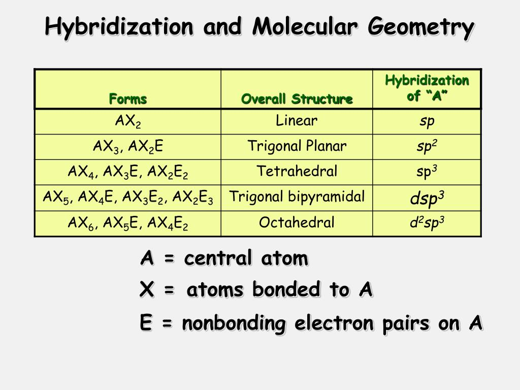Ch3cl Electron Geometry And Molecular Shape: The Blending Of Orbitals PowerPoint