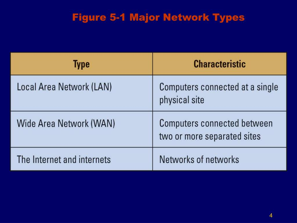 Figure 5-1 Major Network Types