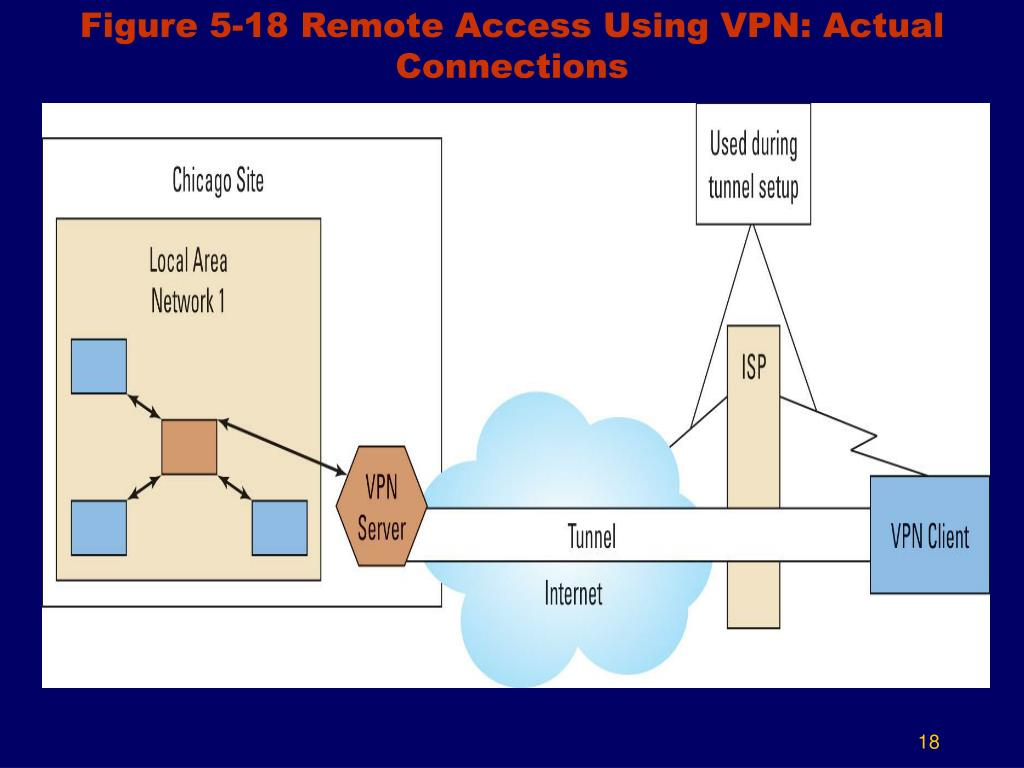 Figure 5-18 Remote Access Using VPN: Actual Connections