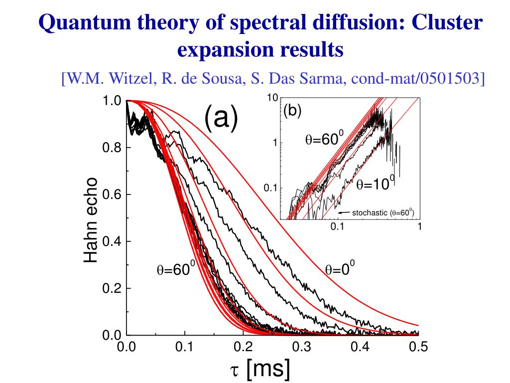 Quantum theory of spectral diffusion: Cluster expansion results
