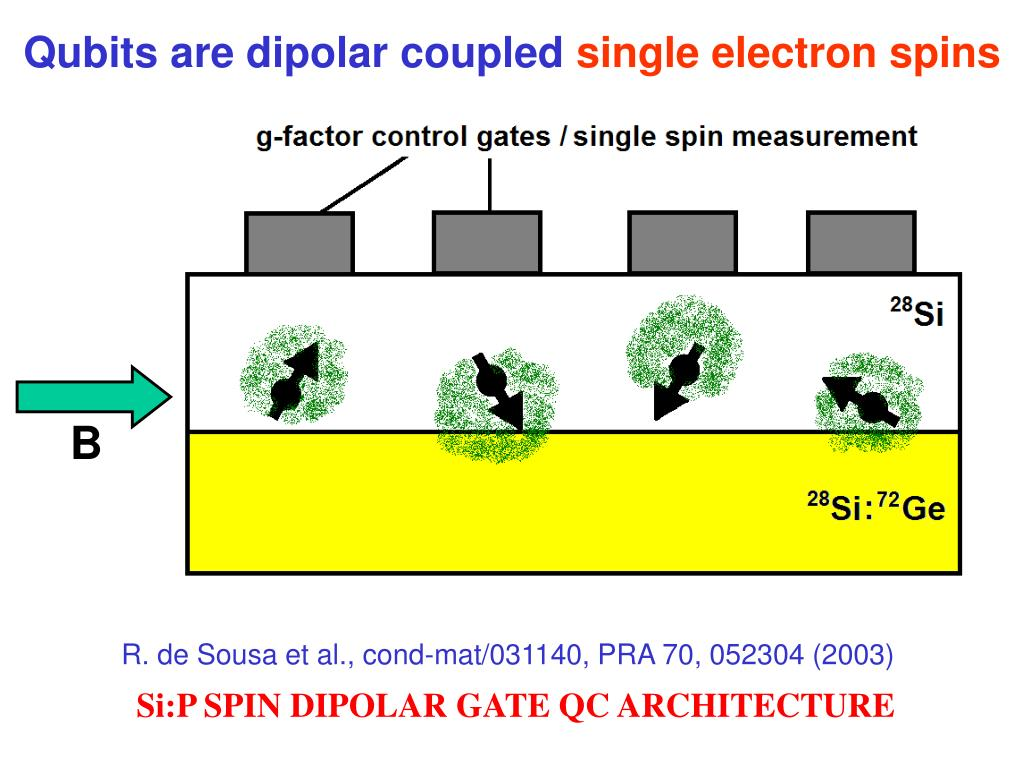 Qubits are dipolar coupled