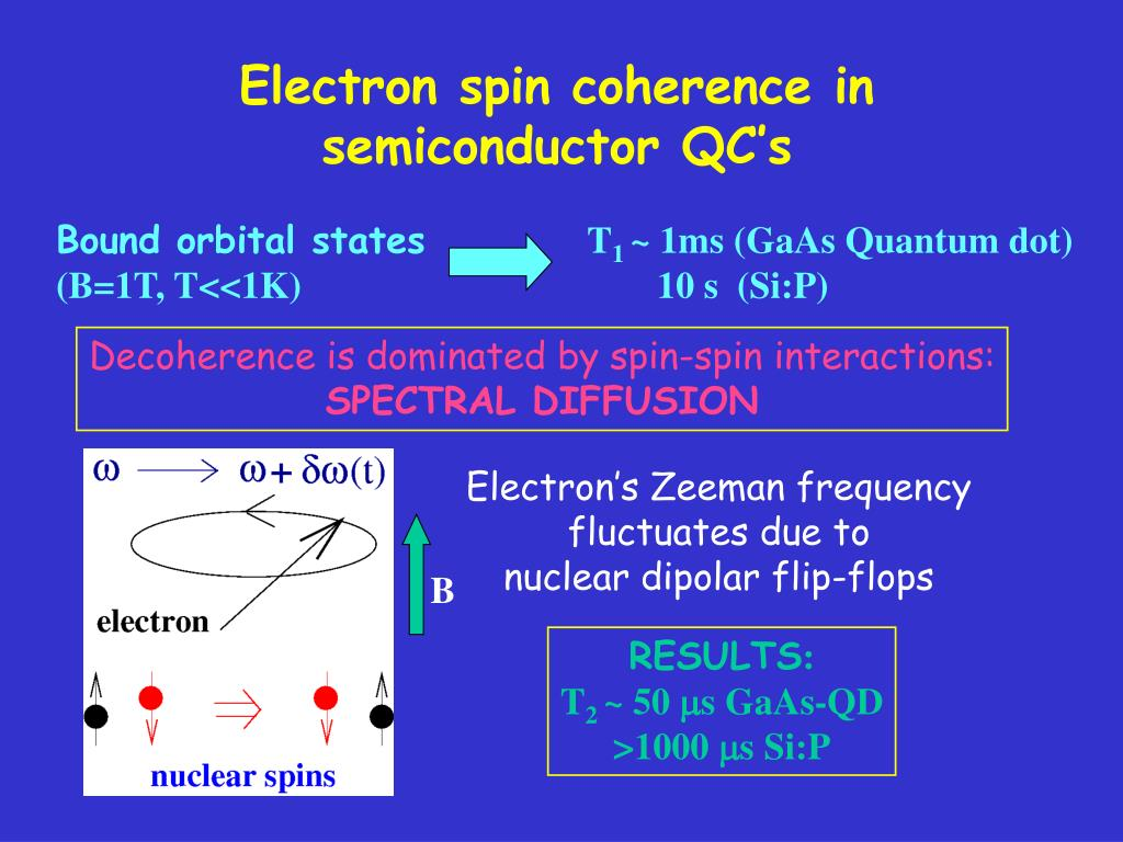 Electron spin coherence in