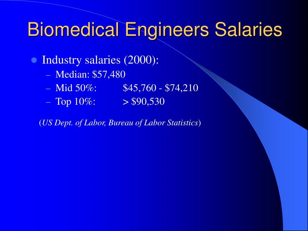Biomedical Engineers Salaries