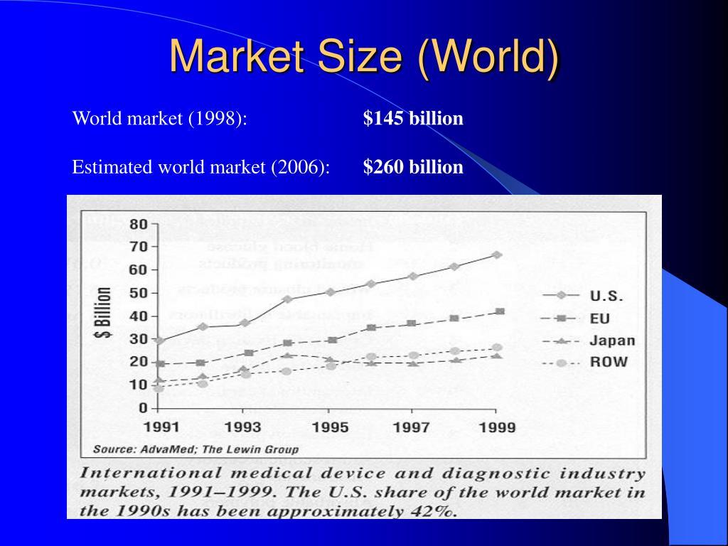 Market Size (World)