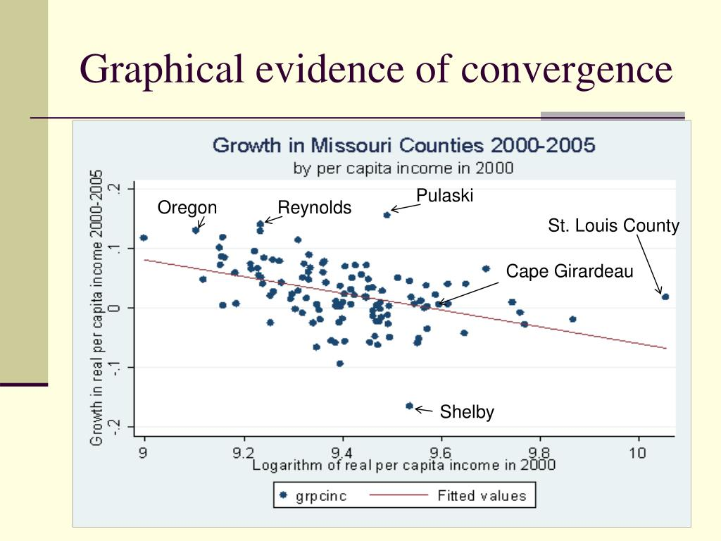 Graphical evidence of convergence