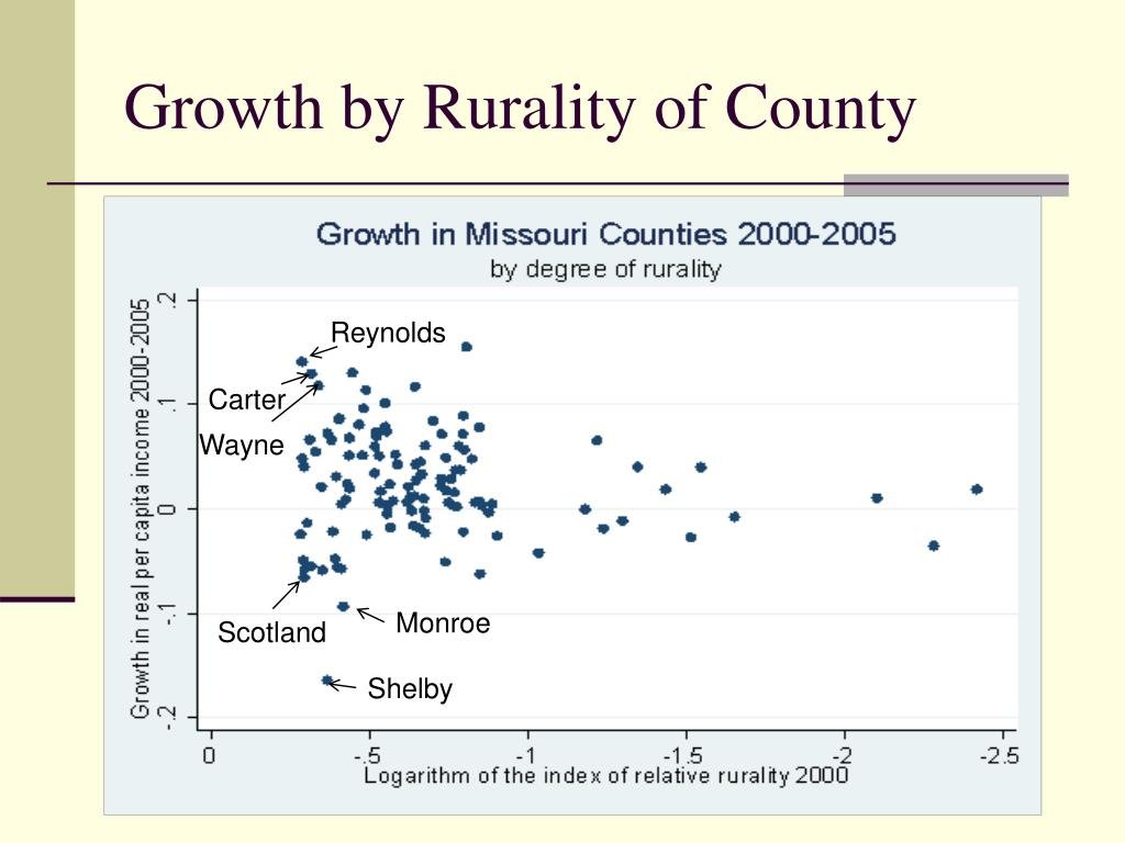Growth by Rurality of County