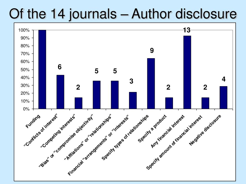Of the 14 journals – Author disclosure