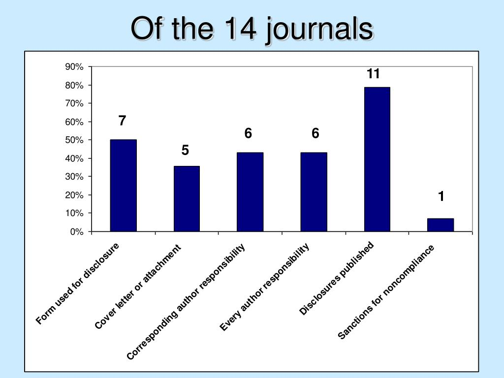 Of the 14 journals