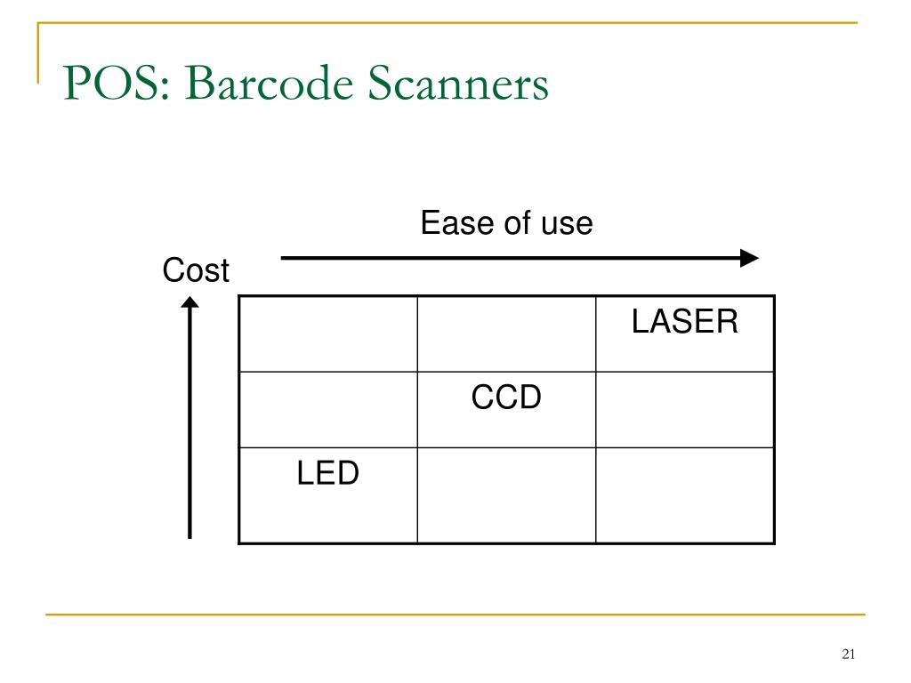 POS: Barcode Scanners