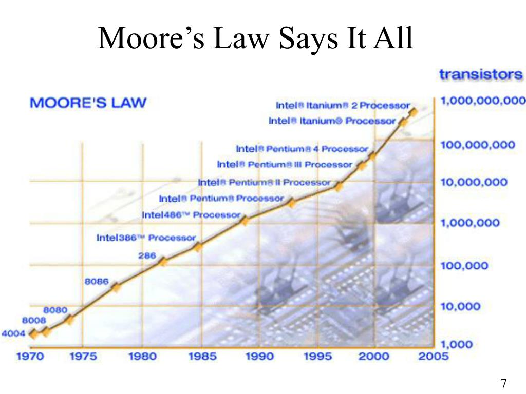 Moore's Law Says It All