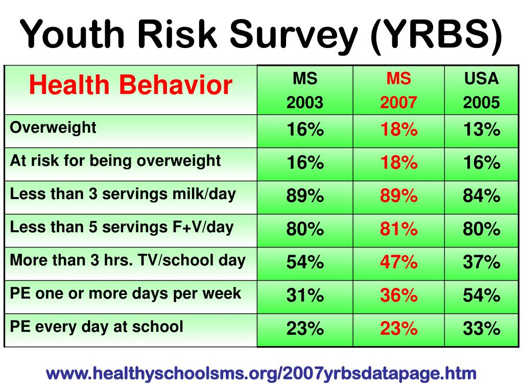 Youth Risk Survey (YRBS)