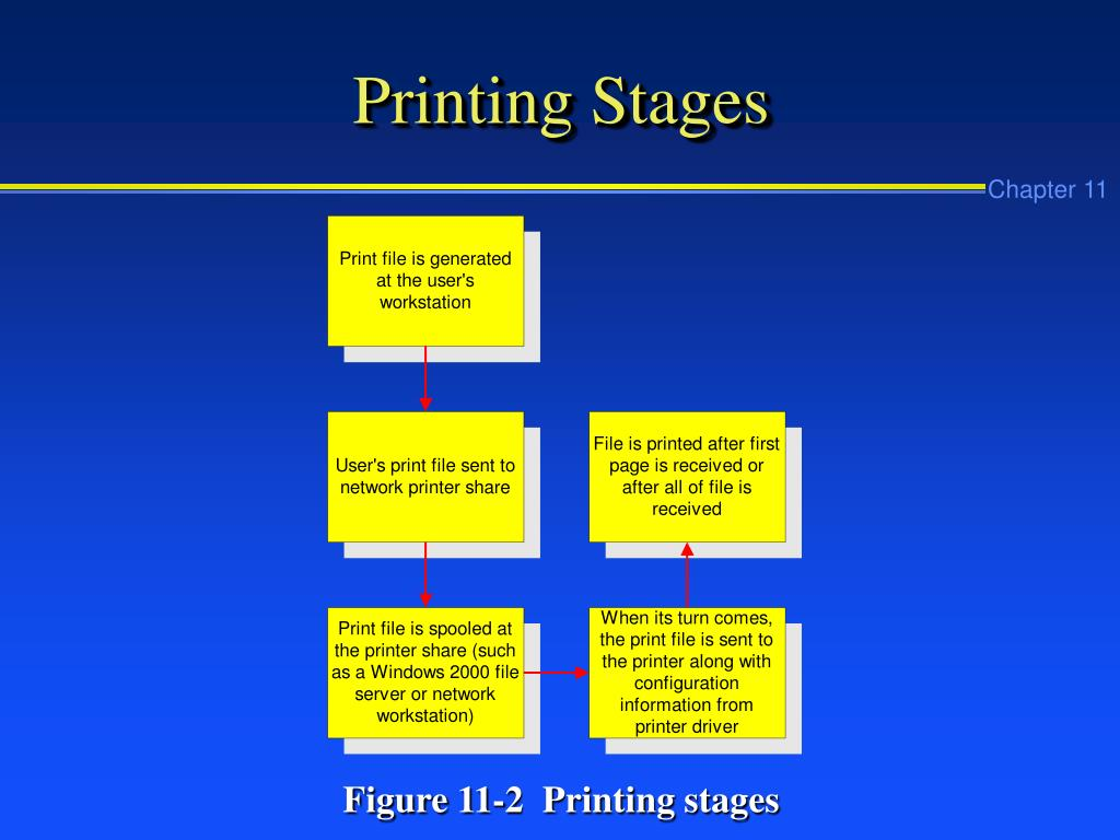 Printing Stages