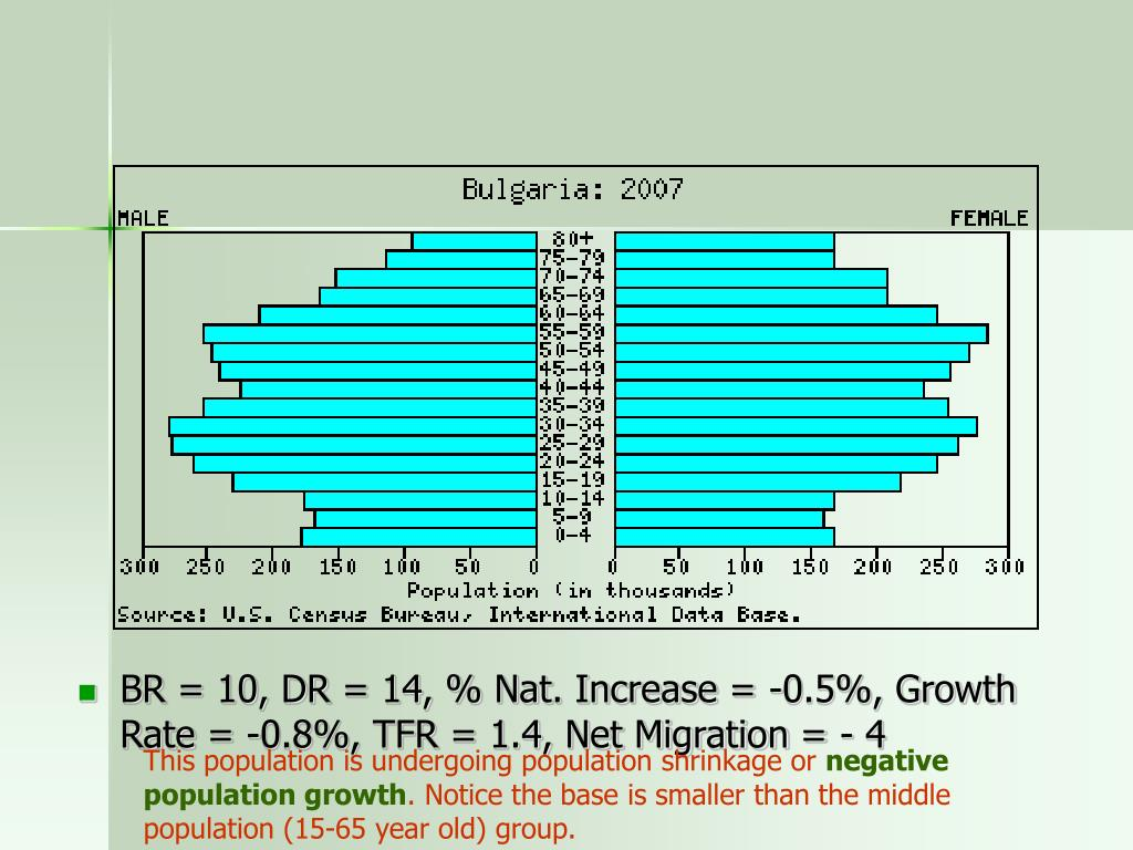 BR = 10, DR = 14, % Nat. Increase = -0.5%, Growth Rate = -0.8%, TFR = 1.4, Net Migration = - 4