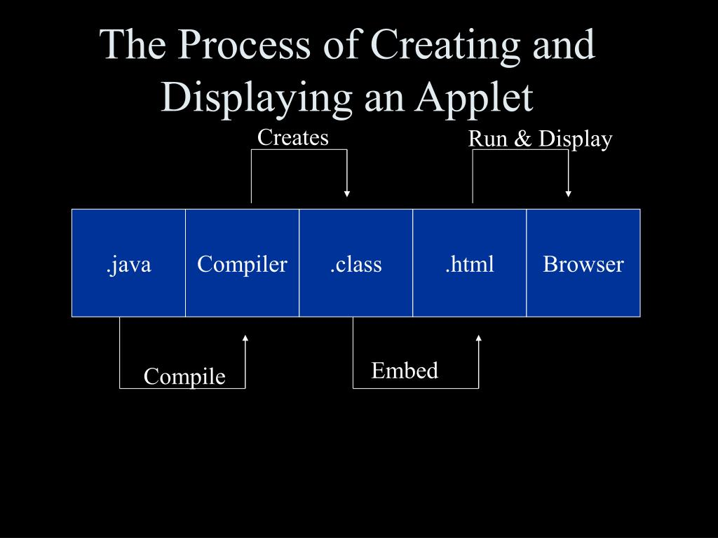 The Process of Creating and Displaying an Applet