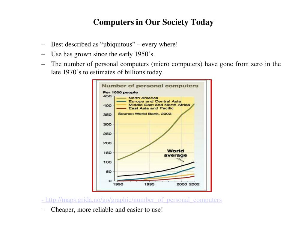 Computers in Our Society Today