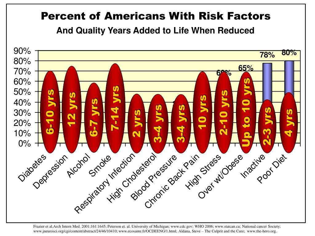 Percent of Americans With Risk Factors