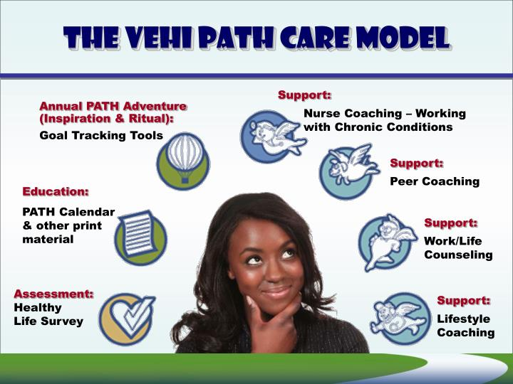 The VEHI PATH Care Model