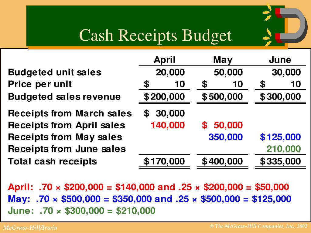 Cash Receipts Budget