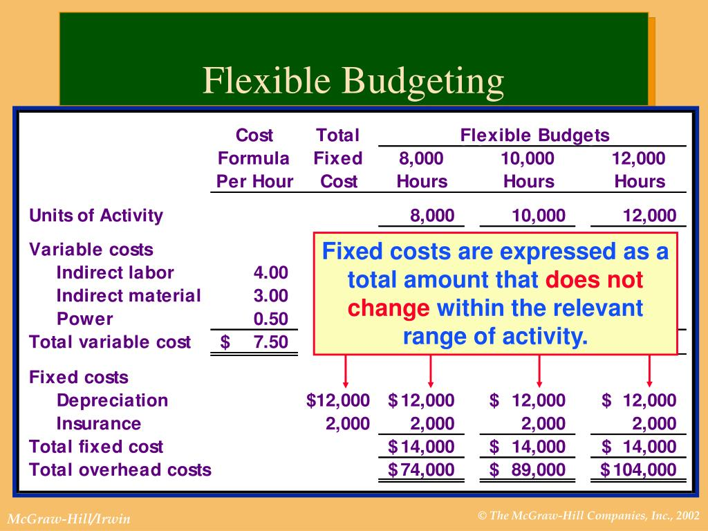 Fixed costs are expressed as a total amount that