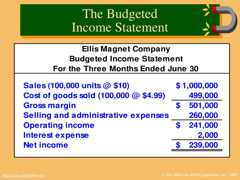The Budgeted