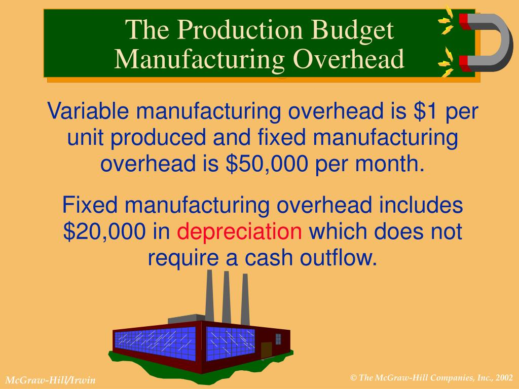 Variable manufacturing overhead is $1 per unit produced and fixed manufacturing overhead is $50,000 per month.