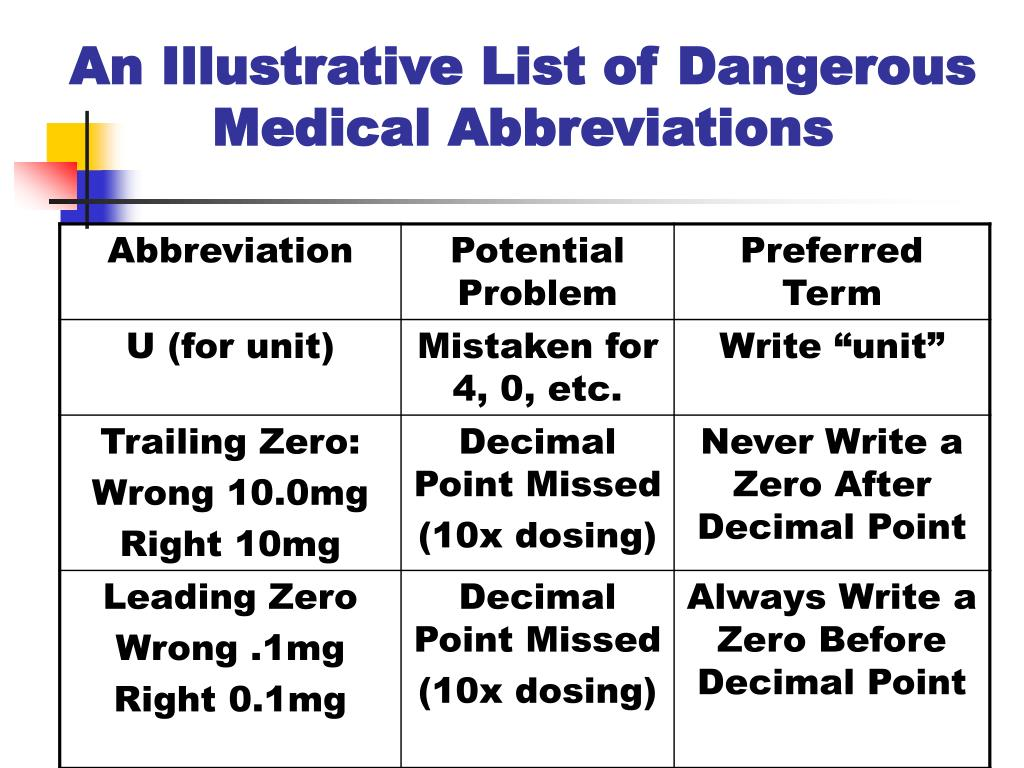 An Illustrative List of Dangerous Medical Abbreviations