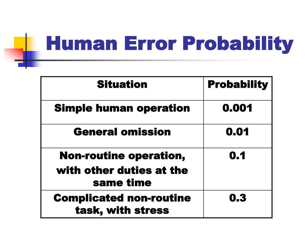 Human Error Probability