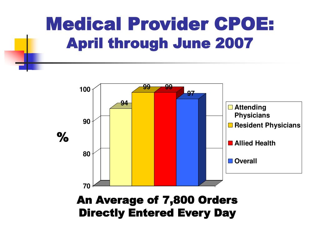Medical Provider CPOE: