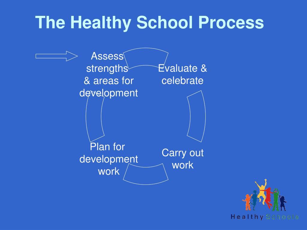 The Healthy School Process